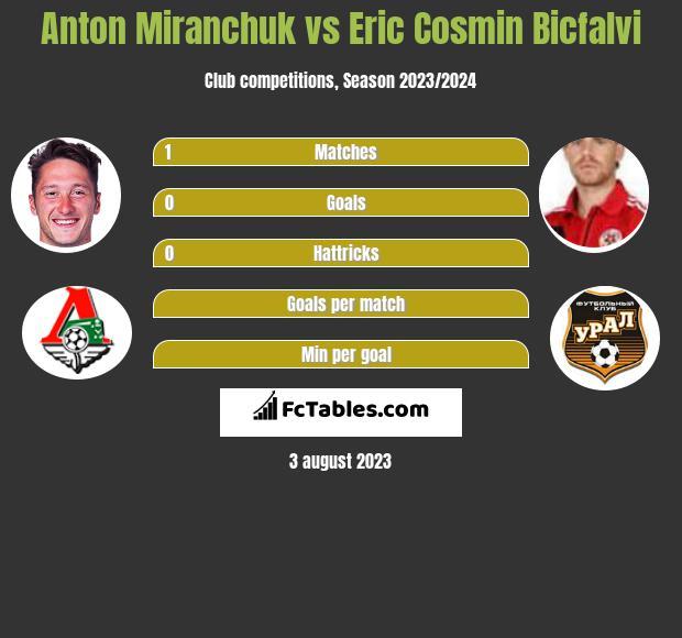 Anton Miranchuk vs Eric Cosmin Bicfalvi h2h player stats