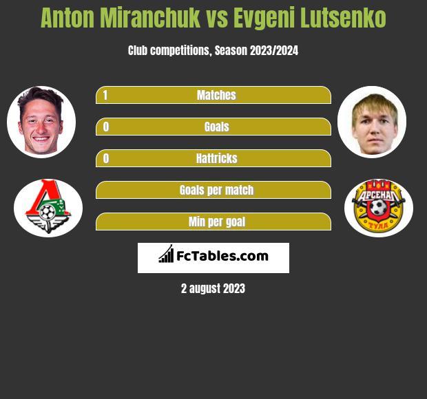 Anton Miranchuk vs Evgeni Lutsenko h2h player stats