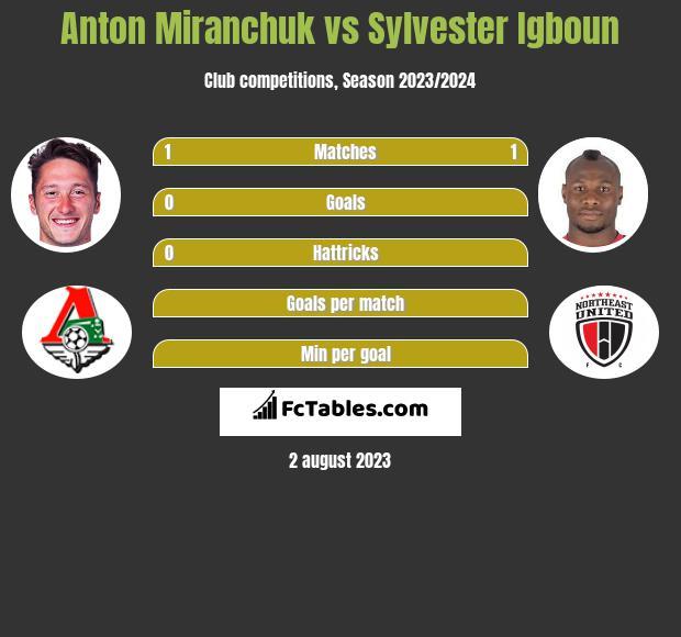 Anton Miranchuk vs Sylvester Igboun h2h player stats