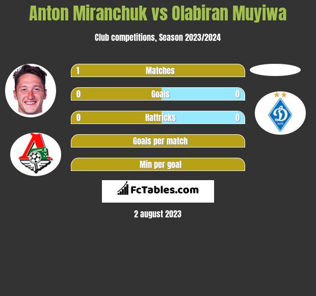 Anton Miranchuk vs Olabiran Muyiwa h2h player stats