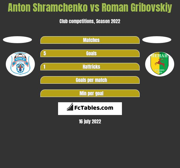 Anton Shramchenko vs Roman Gribovskiy h2h player stats