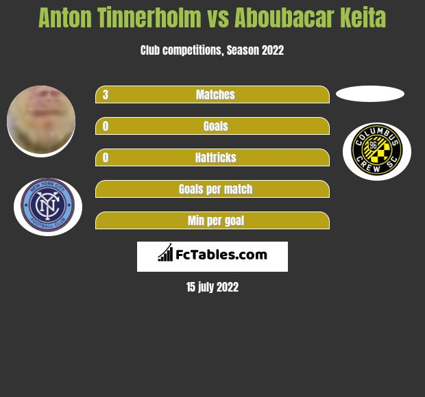 Anton Tinnerholm vs Aboubacar Keita infographic