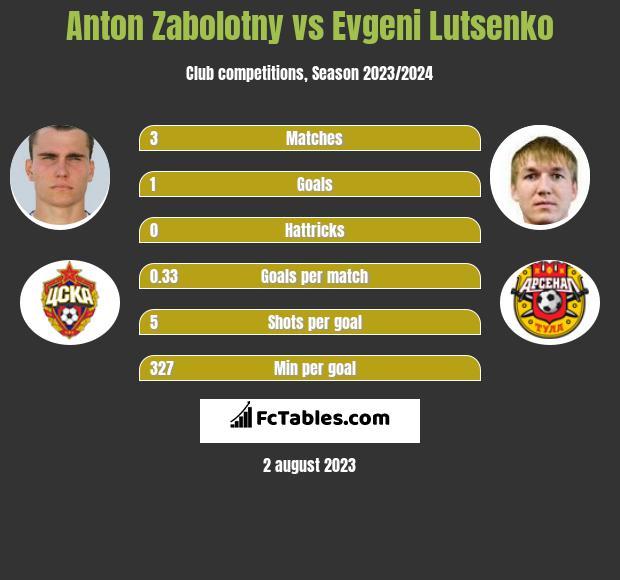 Anton Zabolotny vs Evgeni Lutsenko infographic