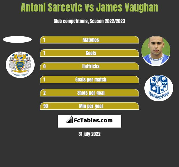 Antoni Sarcevic vs James Vaughan h2h player stats