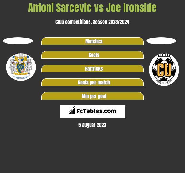 Antoni Sarcevic vs Joe Ironside h2h player stats