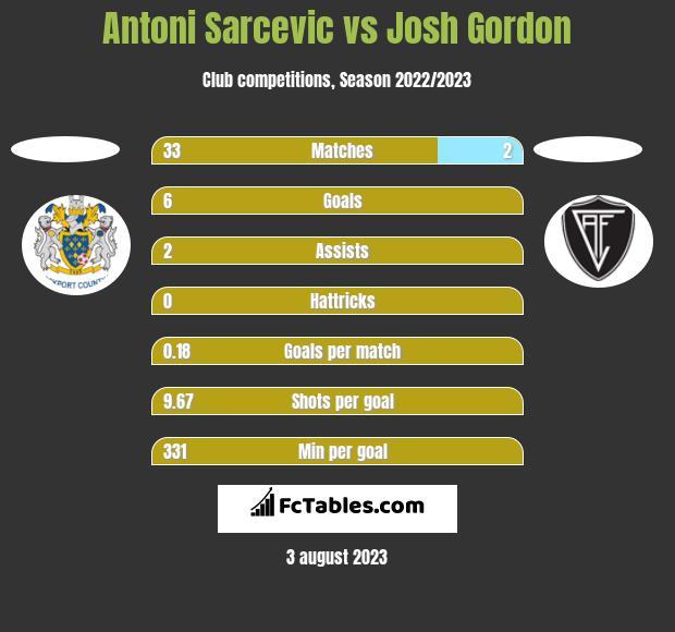 Antoni Sarcevic vs Josh Gordon h2h player stats