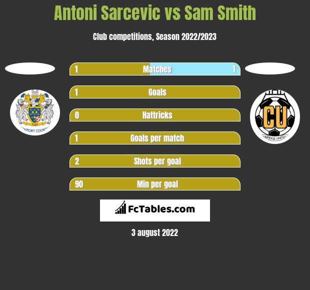 Antoni Sarcevic vs Sam Smith h2h player stats