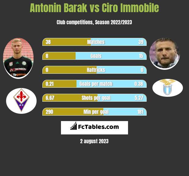 Antonin Barak vs Ciro Immobile h2h player stats