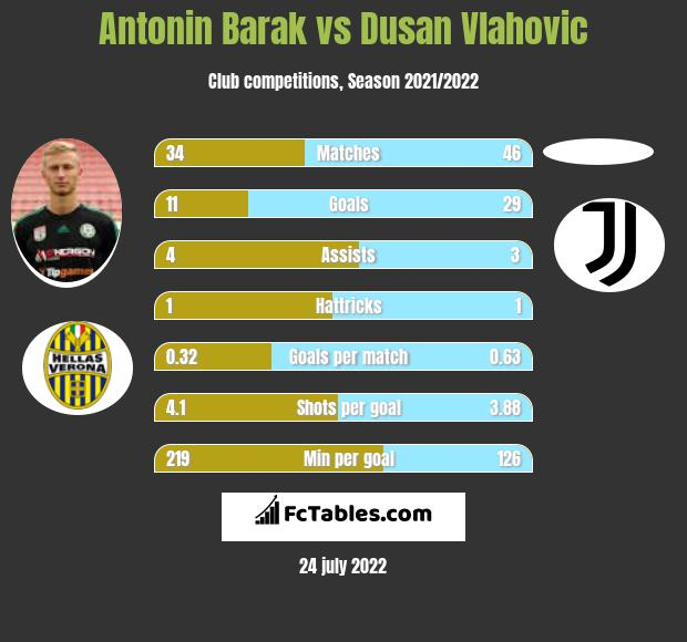 Antonin Barak vs Dusan Vlahovic h2h player stats