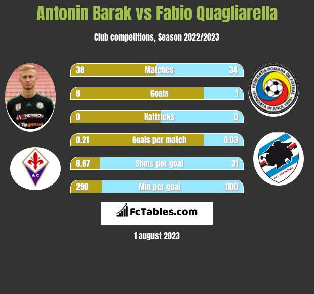 Antonin Barak vs Fabio Quagliarella h2h player stats