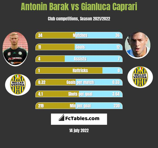 Antonin Barak vs Gianluca Caprari h2h player stats