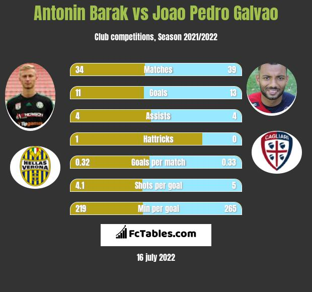 Antonin Barak vs Joao Pedro Galvao h2h player stats