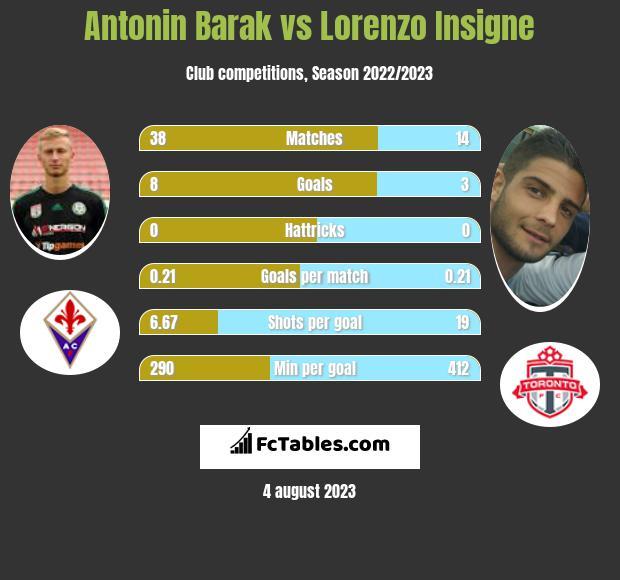 Antonin Barak vs Lorenzo Insigne infographic