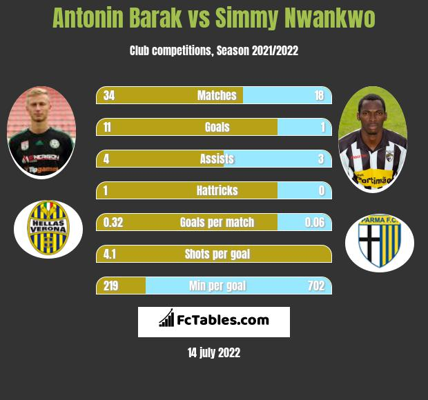 Antonin Barak vs Simmy Nwankwo h2h player stats