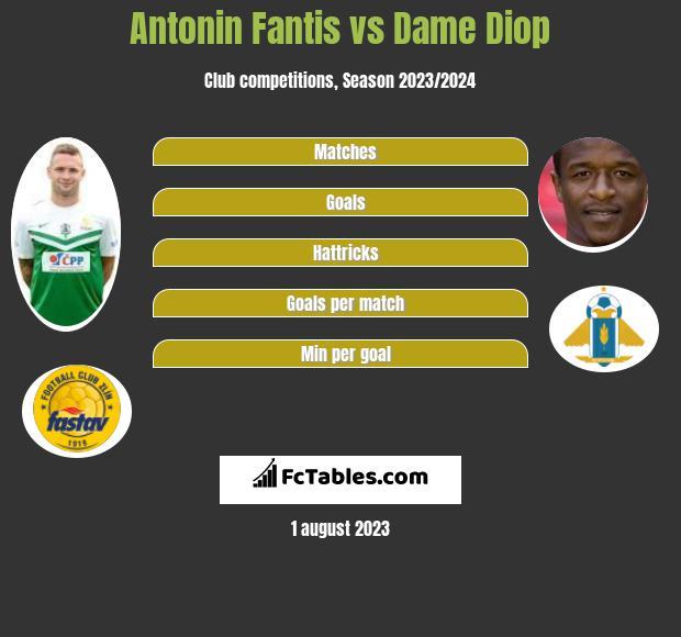 Antonin Fantis vs Dame Diop h2h player stats