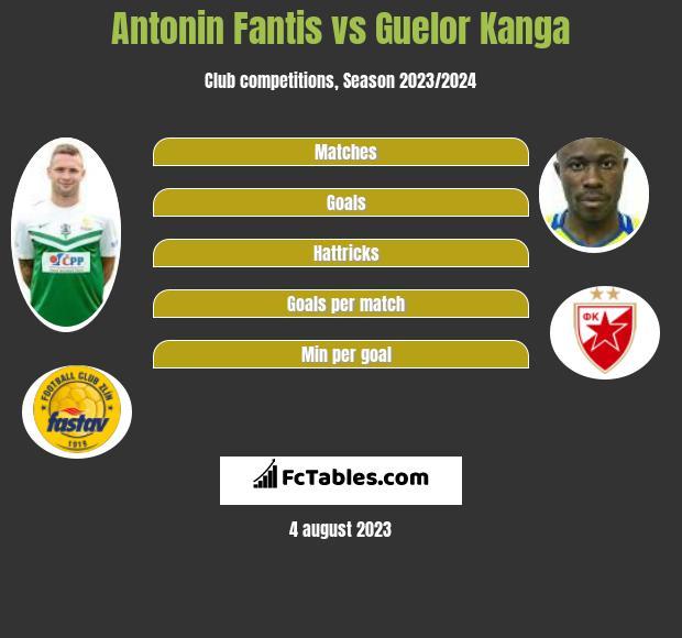 Antonin Fantis vs Guelor Kanga infographic