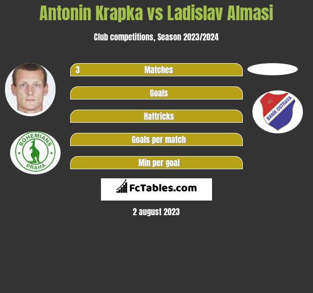 Antonin Krapka vs Ladislav Almasi h2h player stats
