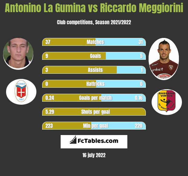 Antonino La Gumina vs Riccardo Meggiorini infographic