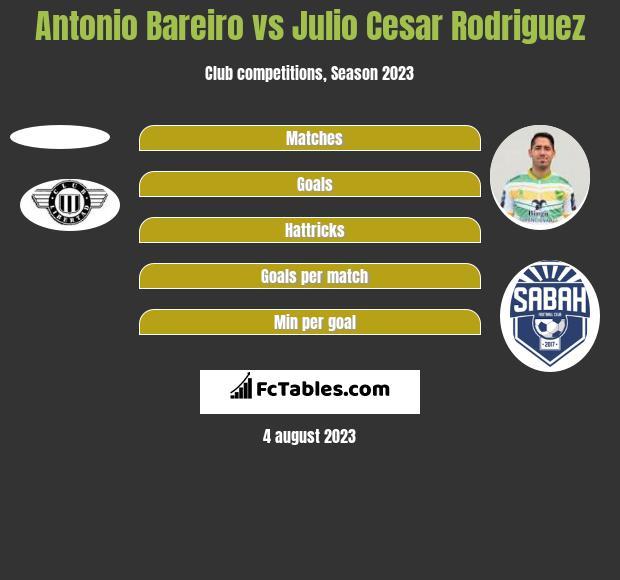 Antonio Bareiro vs Julio Cesar Rodriguez h2h player stats