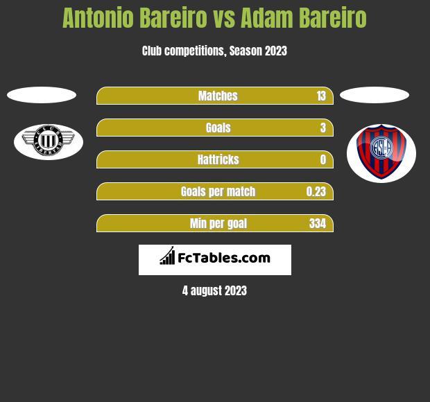 Antonio Bareiro vs Adam Bareiro h2h player stats