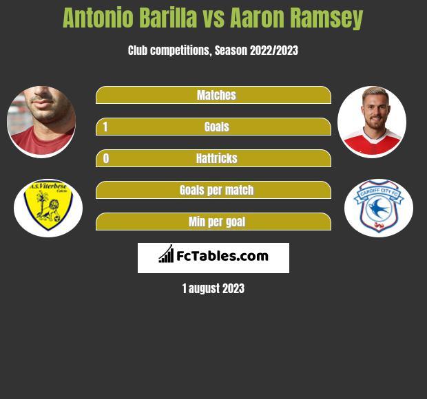 Antonio Barilla vs Aaron Ramsey infographic