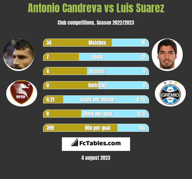 Antonio Candreva vs Luis Suarez infographic