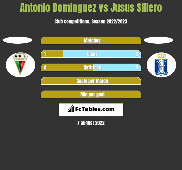 Antonio Dominguez vs Jusus Sillero h2h player stats