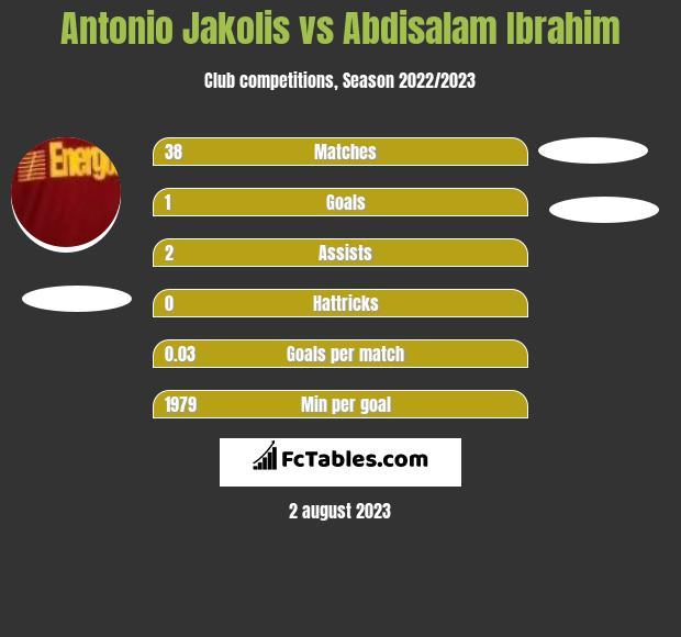 Antonio Jakolis vs Abdisalam Ibrahim infographic