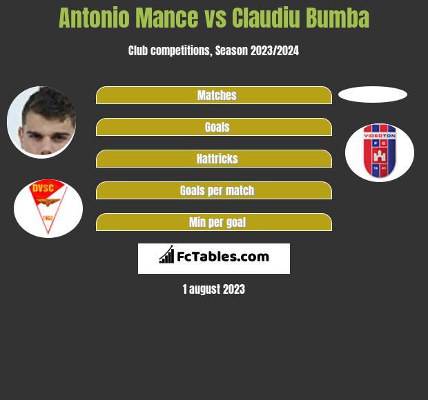 Antonio Mance vs Claudiu Bumba h2h player stats