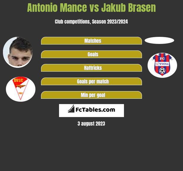 Antonio Mance vs Jakub Brasen h2h player stats