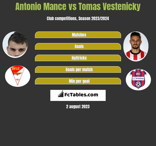 Antonio Mance vs Tomas Vestenicky h2h player stats