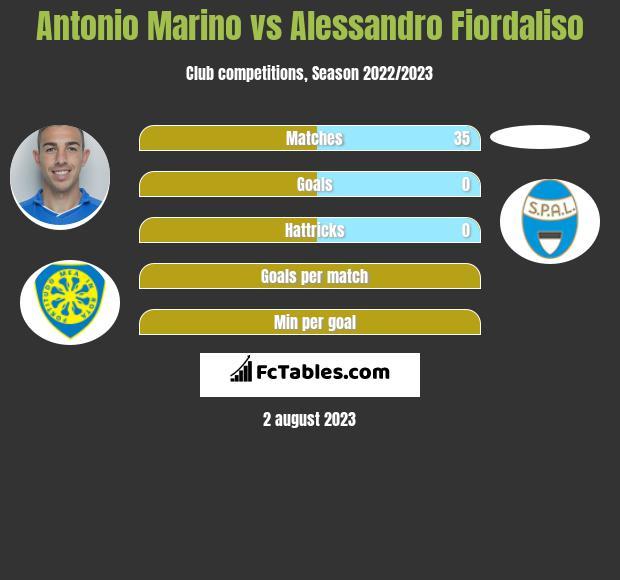 Antonio Marino vs Alessandro Fiordaliso infographic