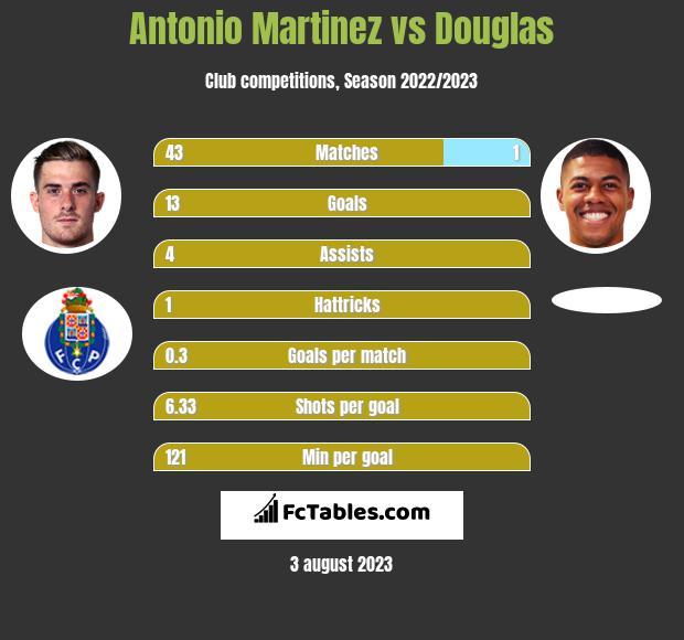 Antonio Martinez vs Douglas h2h player stats