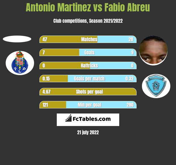 Antonio Martinez vs Fabio Abreu h2h player stats