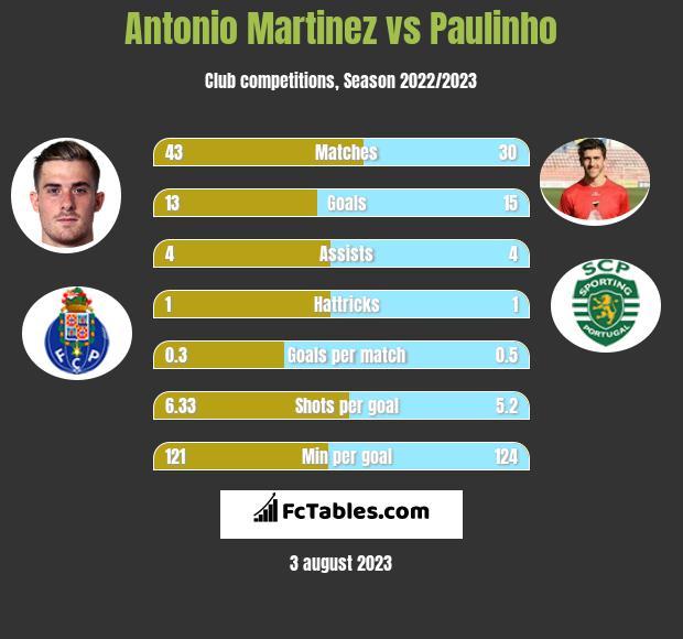 Antonio Martinez vs Paulinho h2h player stats
