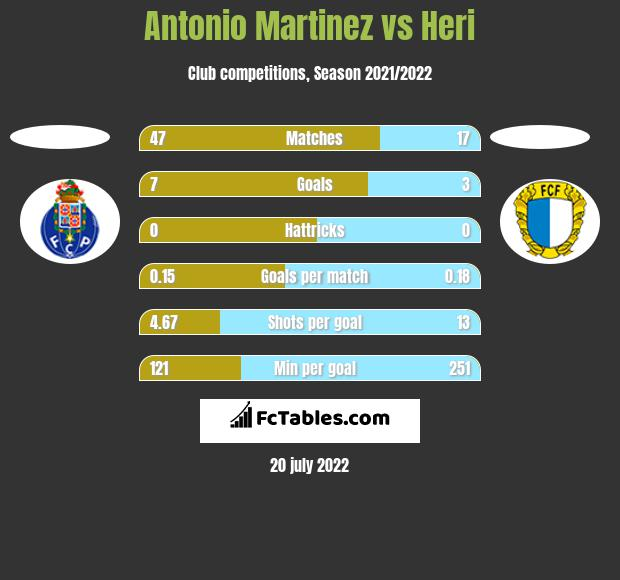 Antonio Martinez vs Heri h2h player stats
