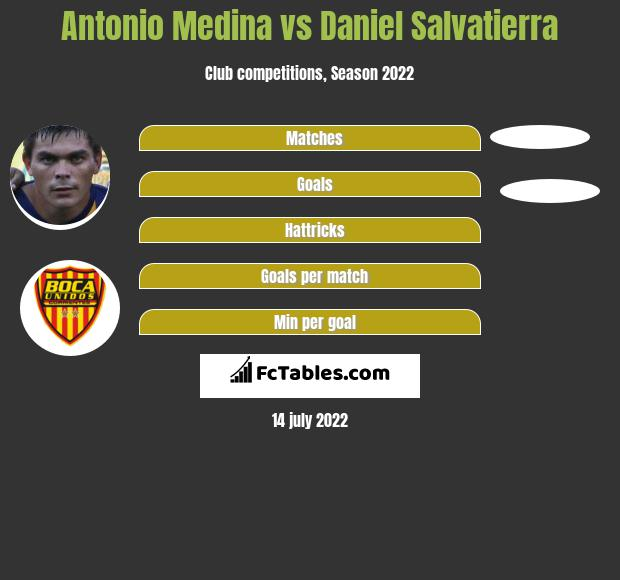 Antonio Medina vs Daniel Salvatierra h2h player stats