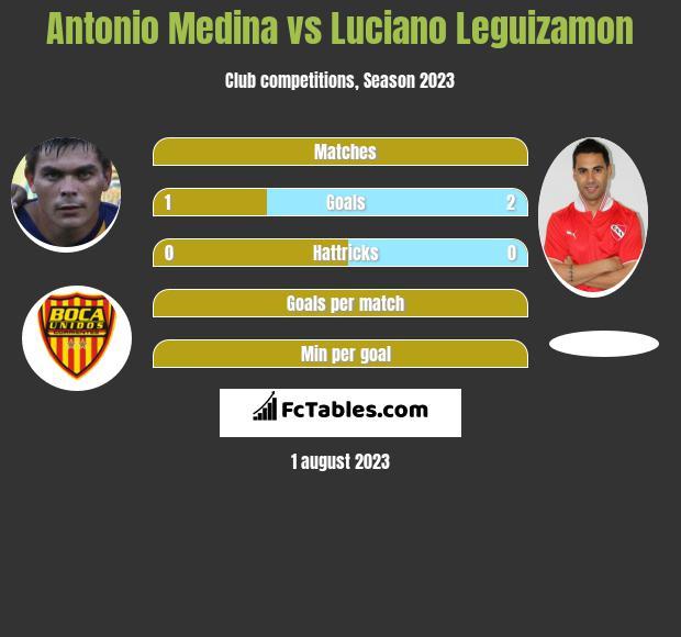 Antonio Medina vs Luciano Leguizamon h2h player stats