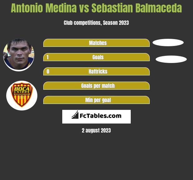 Antonio Medina vs Sebastian Balmaceda h2h player stats