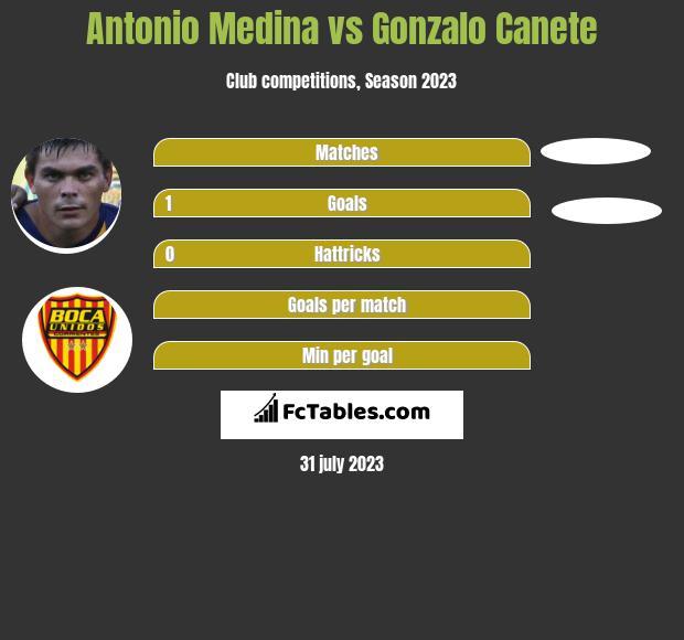 Antonio Medina vs Gonzalo Canete h2h player stats