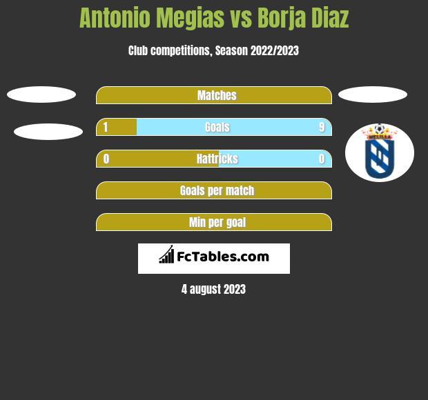 Antonio Megias vs Borja Diaz h2h player stats