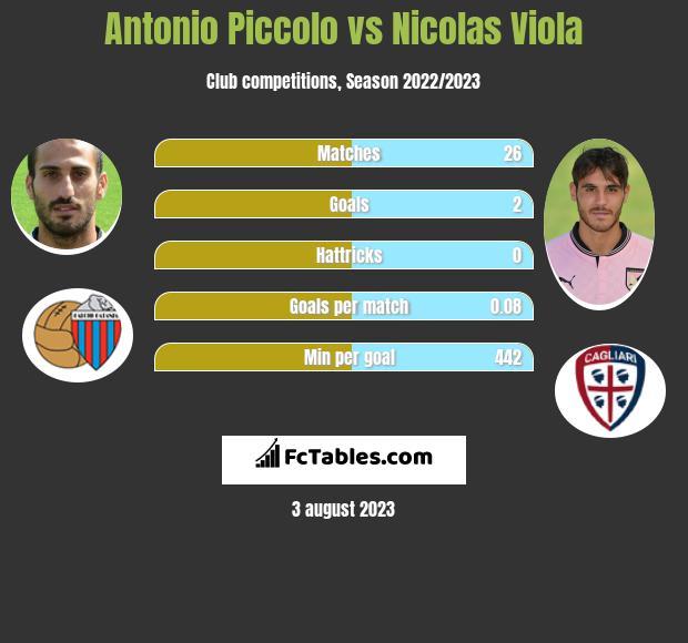 Antonio Piccolo vs Nicolas Viola infographic