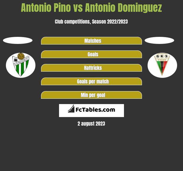 Antonio Pino vs Antonio Dominguez h2h player stats