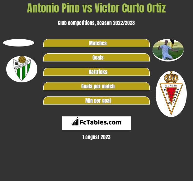Antonio Pino vs Victor Curto Ortiz h2h player stats