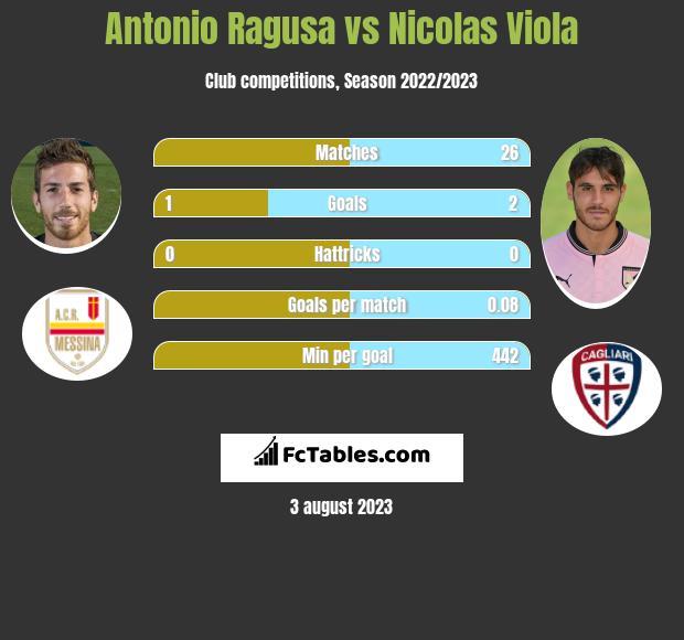 Antonio Ragusa vs Nicolas Viola h2h player stats
