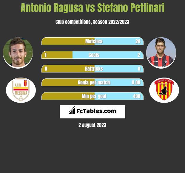 Antonio Ragusa vs Stefano Pettinari h2h player stats