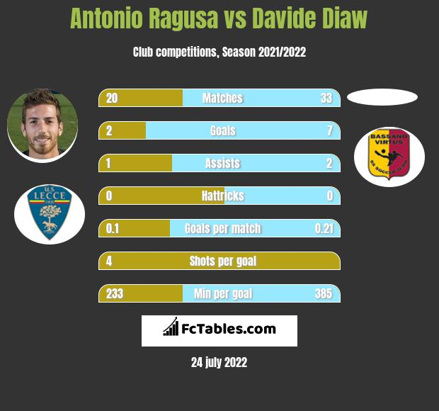 Antonio Ragusa vs Davide Diaw h2h player stats