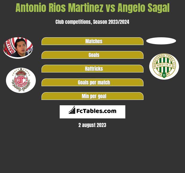 Antonio Rios Martinez vs Angelo Sagal infographic