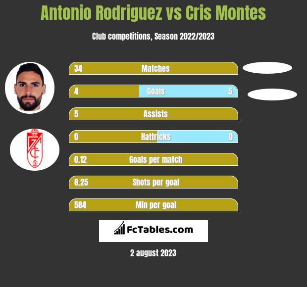 Antonio Rodriguez vs Cris Montes h2h player stats