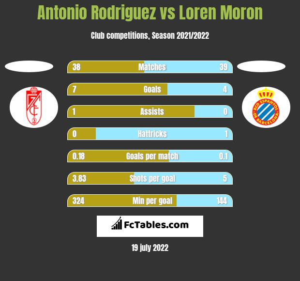 Antonio Rodriguez vs Loren Moron h2h player stats
